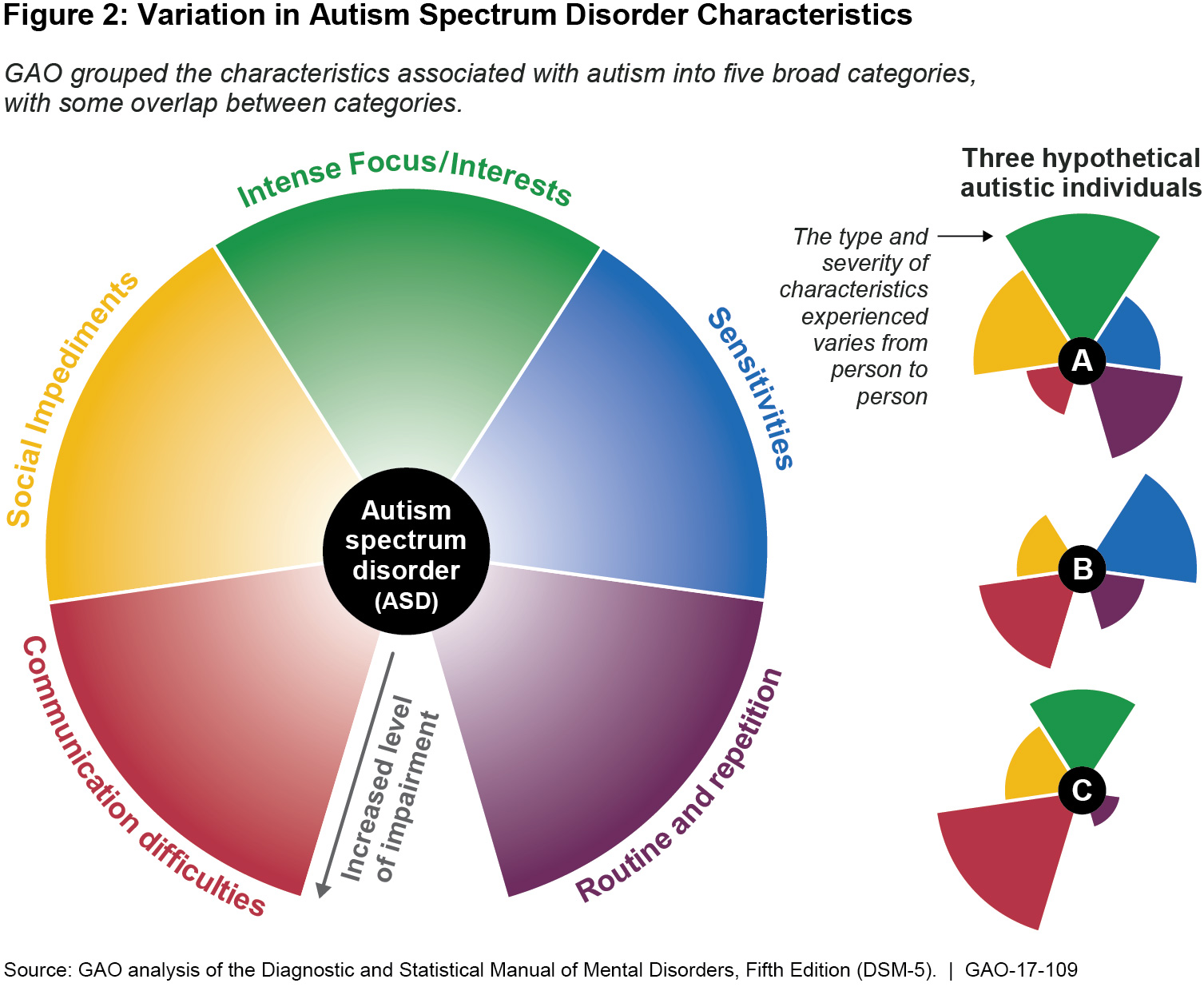 Autism Spectrum Disorder Linked To >> Helping Youth With Autism Watchblog Official Blog Of The U S