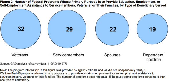 Number of Federal Programs Whose Primary Purpose Is to Provide Education, Employment, or Self-Employment Assistance to Servicemembers, Veterans, or Their Families, by Type of Beneficiary Served